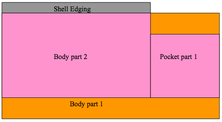 Placement of body parts and first part of pocket