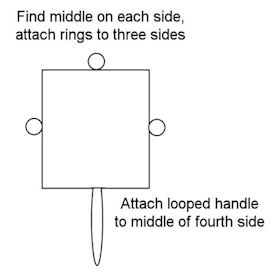 Ring and handle placement